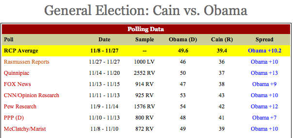 General Election- Cain vs. Obama