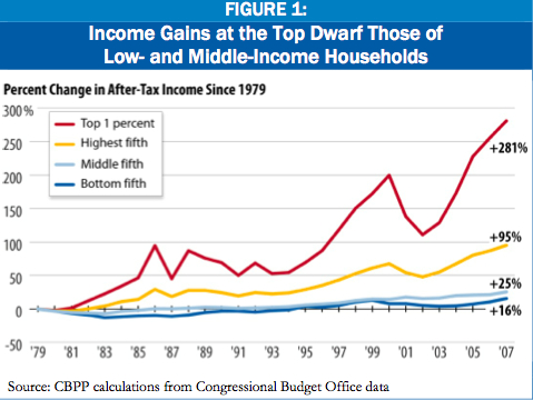 CBPP Income Gains Low and Middle Income Households