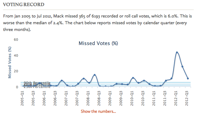 Mack Voting Record 2005-2012 (GovTrack)