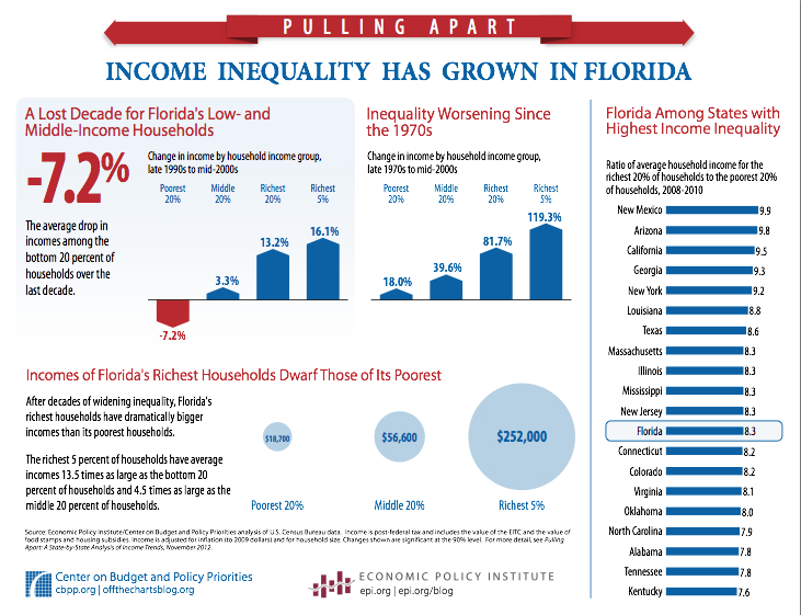 Florida Income Inequality