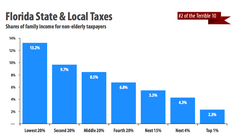 Florida State And Local Taxes
