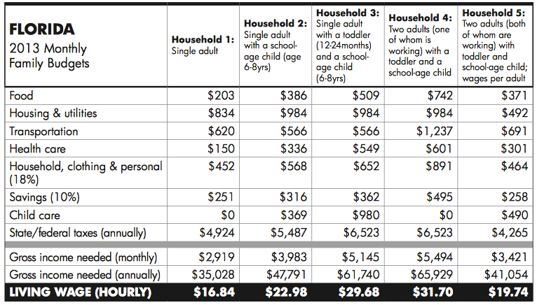 Florida 2013 Monthly Family Budgets
