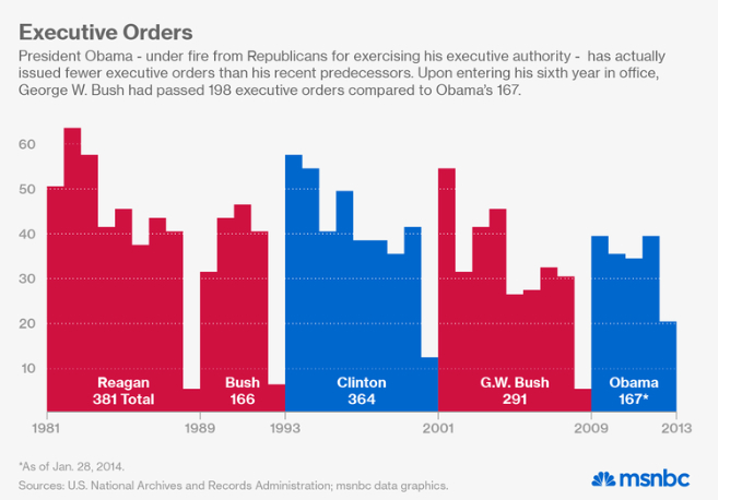 Chart- Executive Orders